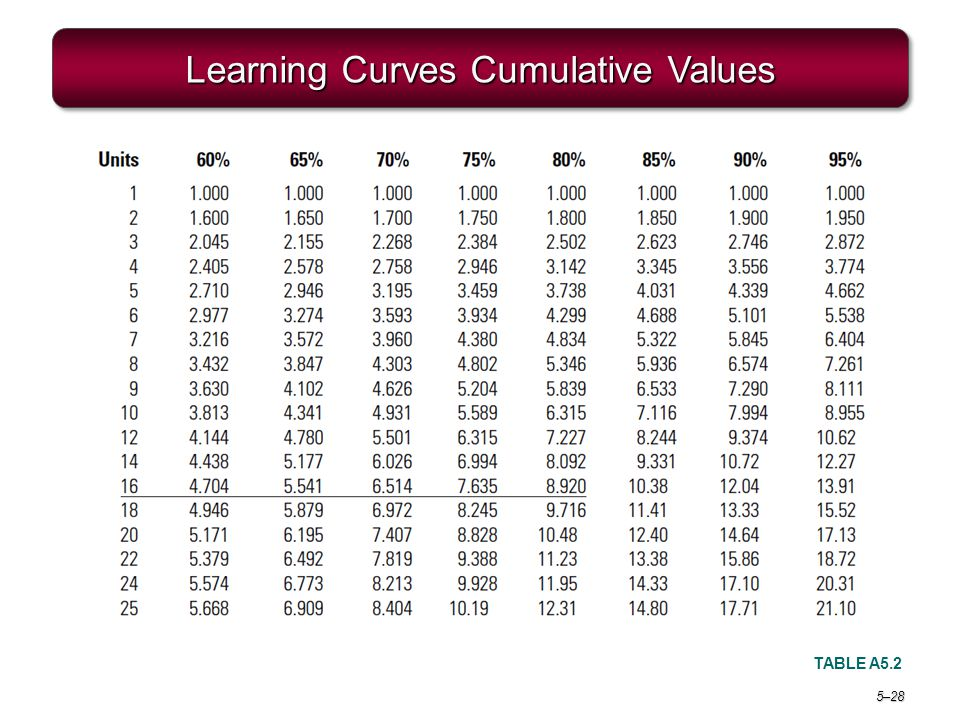 Learning Curves Cumulative Values