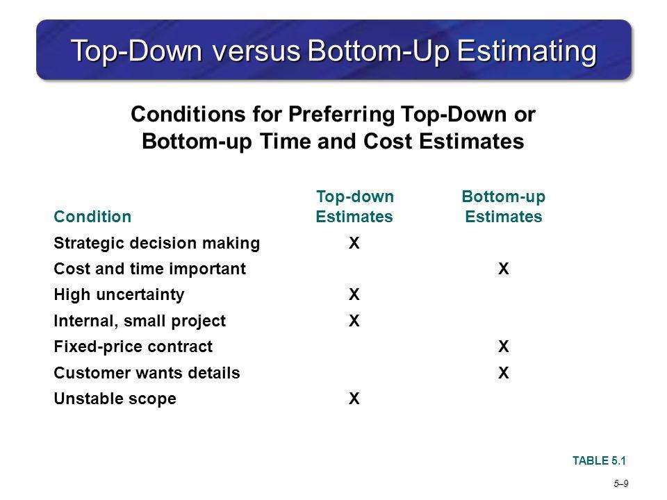 Top-Down versus Bottom-Up Estimating