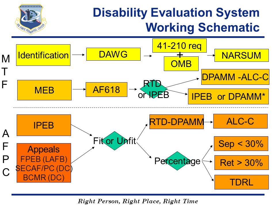 Disability Evaluation System Working Schematic