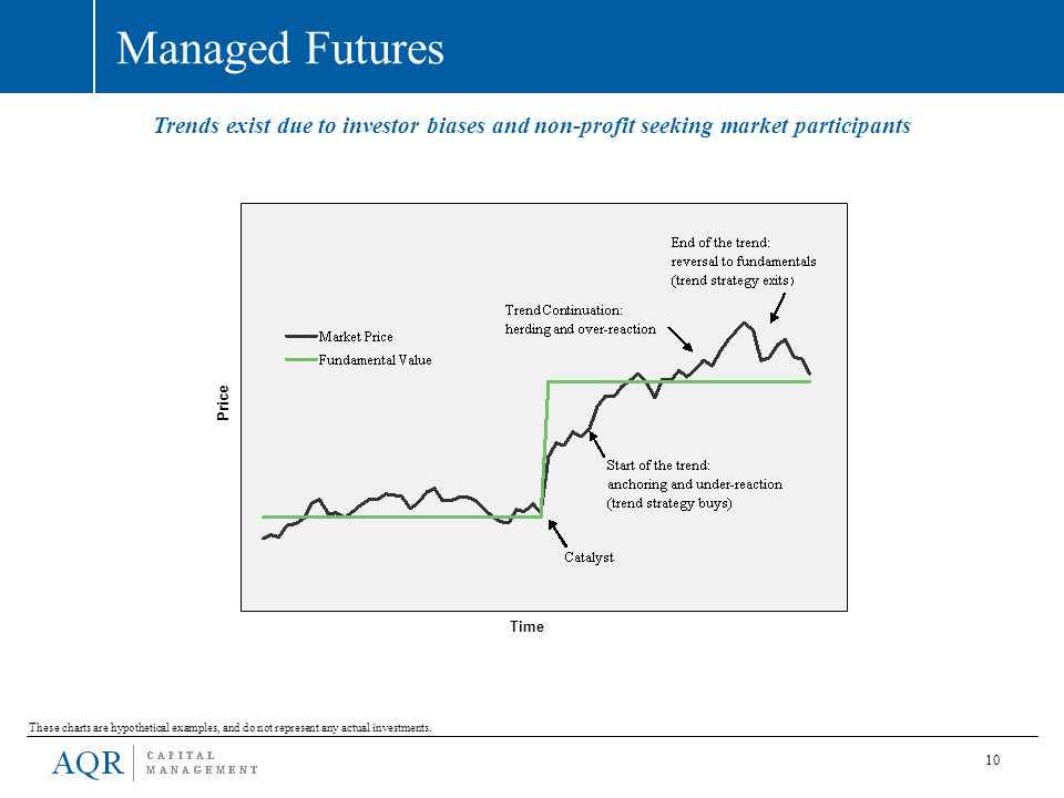 Managed Futures Trends exist due to investor biases and non-profit seeking market participants. Price.