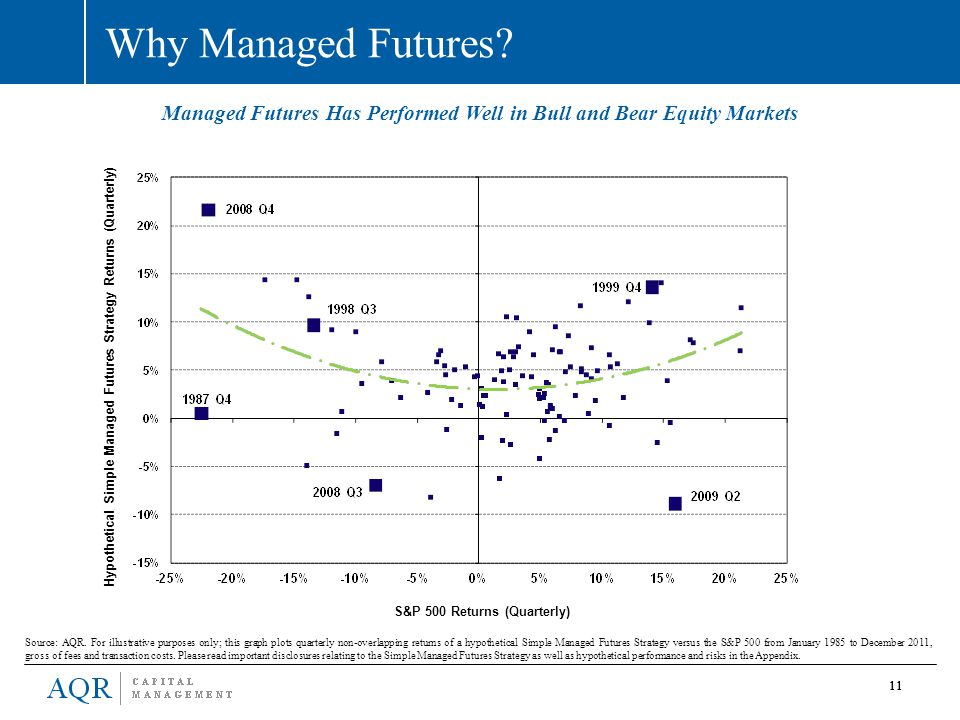Managed Futures Has Performed Well in Bull and Bear Equity Markets