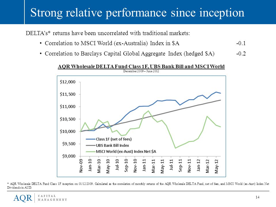 Strong relative performance since inception