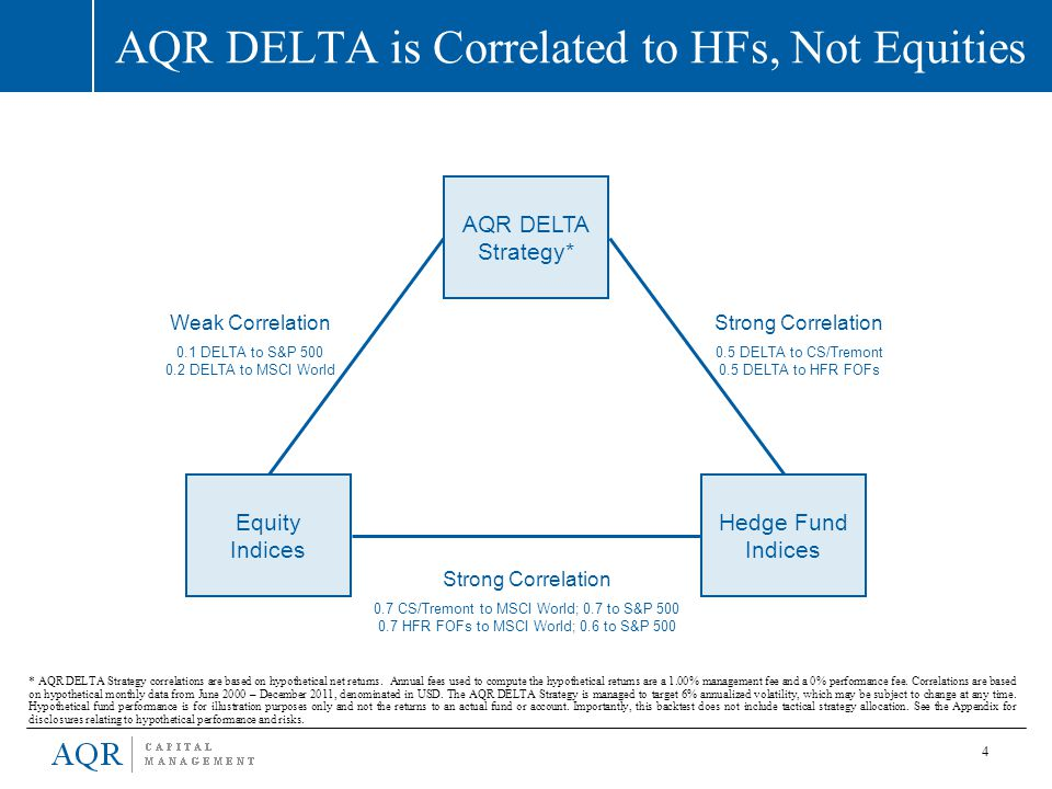 AQR DELTA is Correlated to HFs, Not Equities