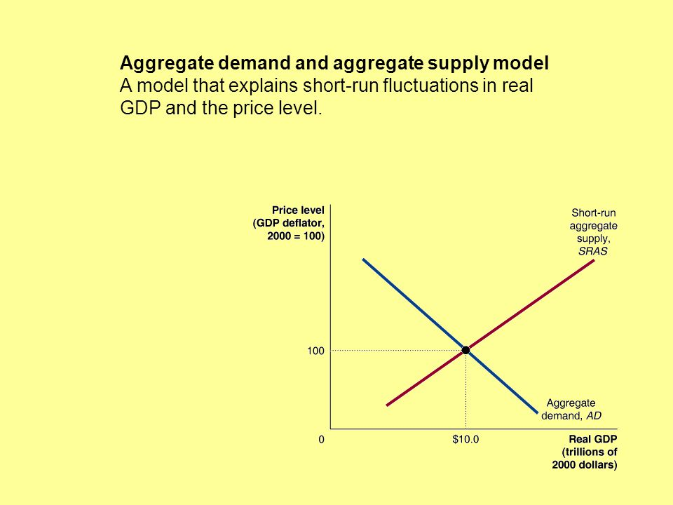 Aggregate demand and aggregate supply model A model that explains short-run fluctuations in real GDP and the price level.