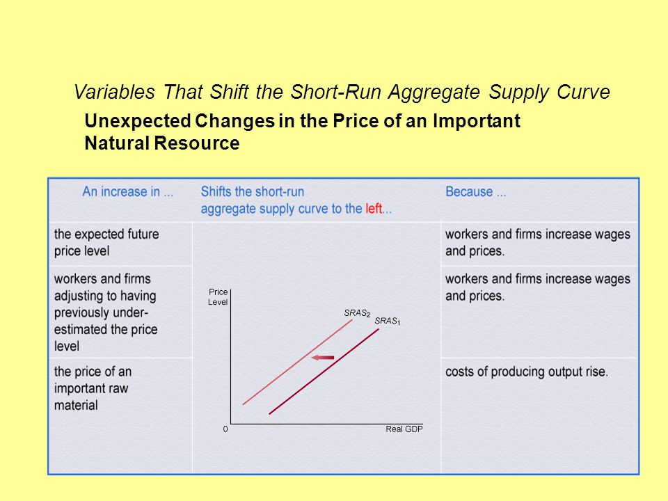 Variables That Shift the Short-Run Aggregate Supply Curve