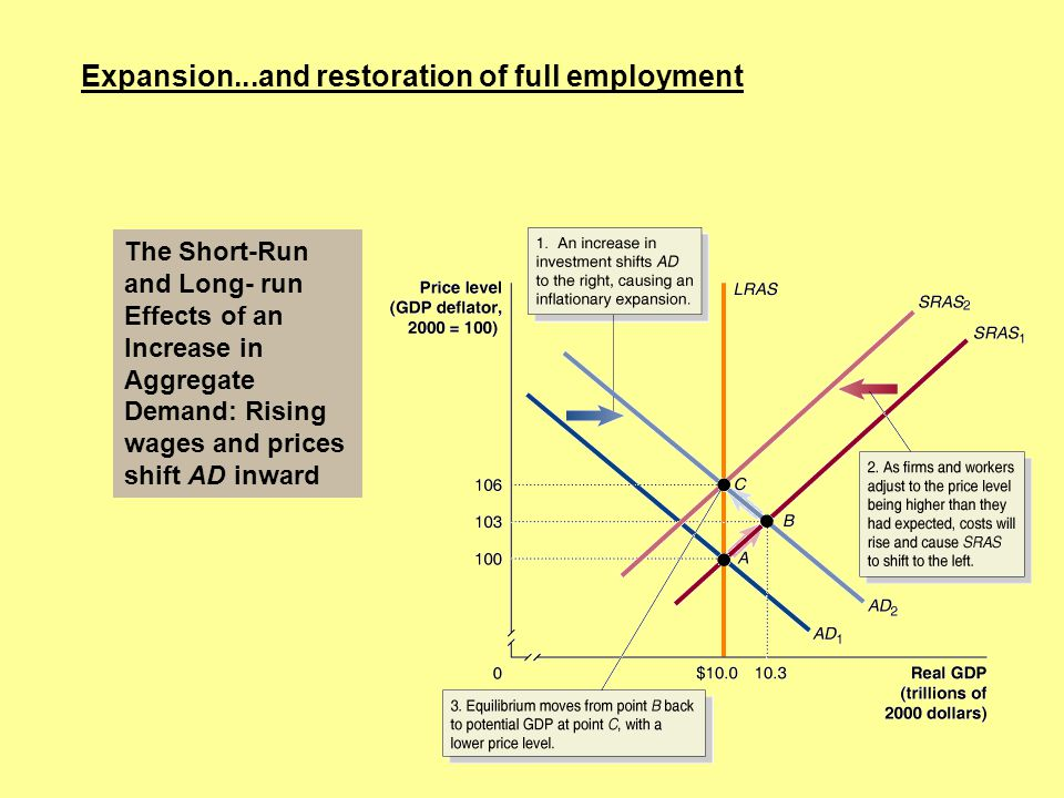 Expansion...and restoration of full employment