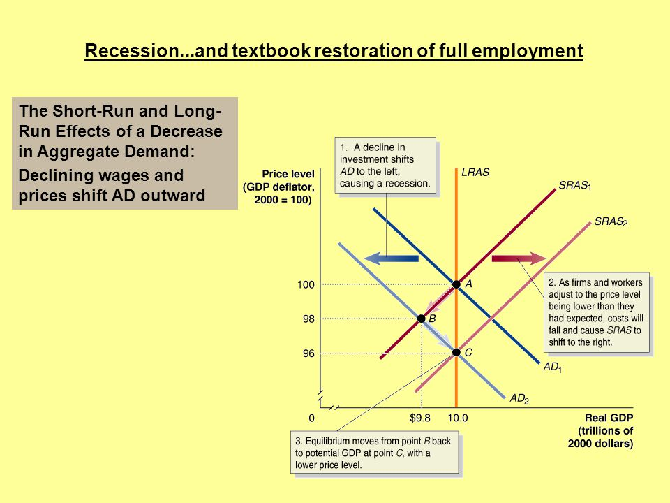 Recession...and textbook restoration of full employment