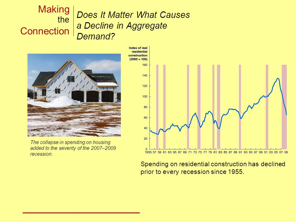 Making the Connection Does It Matter What Causes a Decline in Aggregate Demand