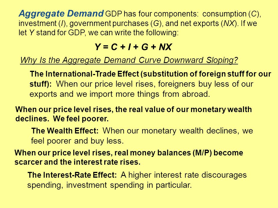 Aggregate Demand GDP has four components: consumption (C), investment (I), government purchases (G), and net exports (NX). If we let Y stand for GDP, we can write the following: