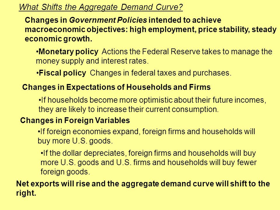 What Shifts the Aggregate Demand Curve