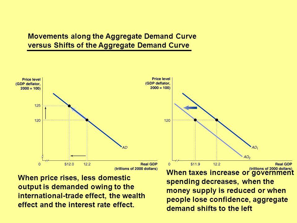 Movements along the Aggregate Demand Curve versus Shifts of the Aggregate Demand Curve