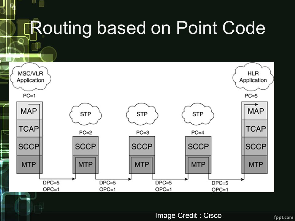 Routing based on Point Code