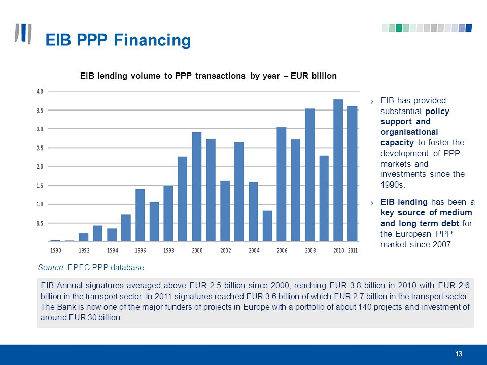 EIB lending volume to PPP transactions by year – EUR billion