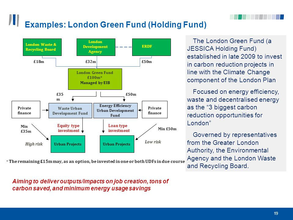 Examples: London Green Fund (Holding Fund)