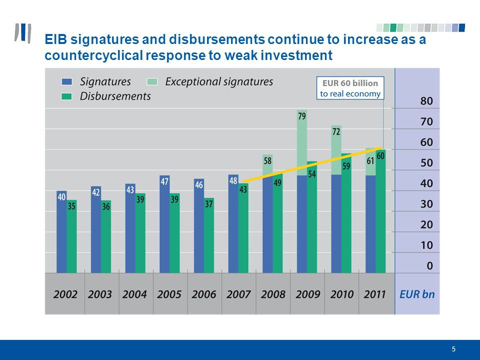 EIB signatures and disbursements continue to increase as a countercyclical response to weak investment