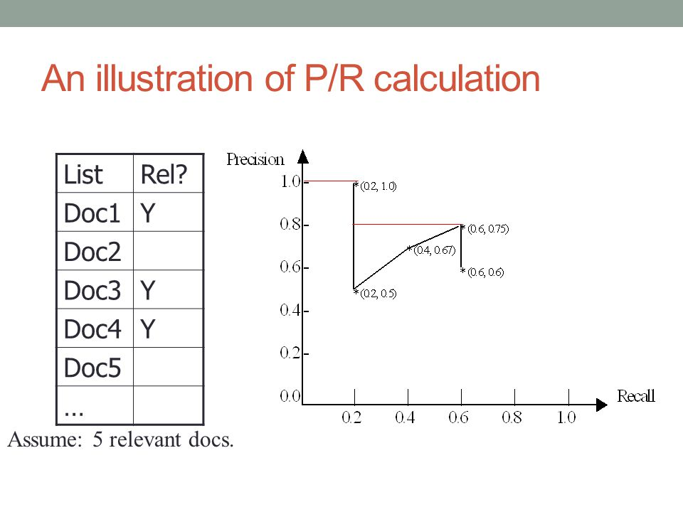 An illustration of P/R calculation