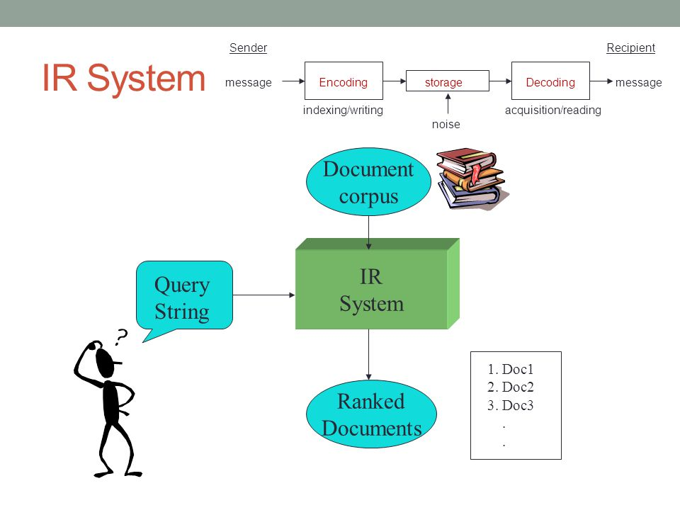 IR System Document corpus IR Query String System Ranked Documents