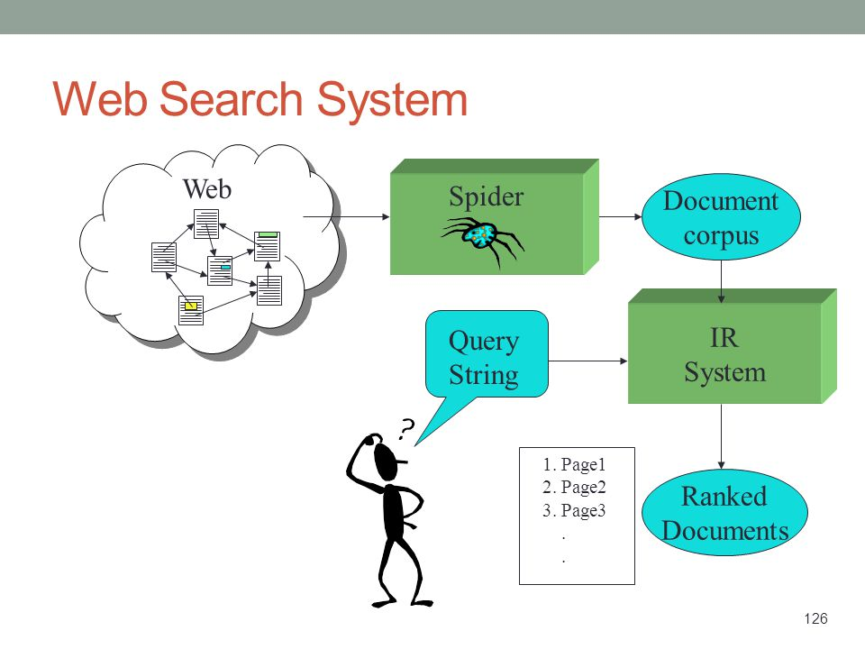 Web Search System Web Spider Document corpus IR Query String System