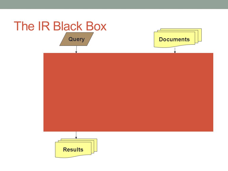 The IR Black Box Documents Query Results