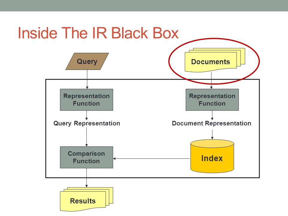 Inside The IR Black Box Index Documents Query Results Representation