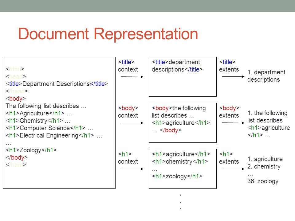 Document Representation
