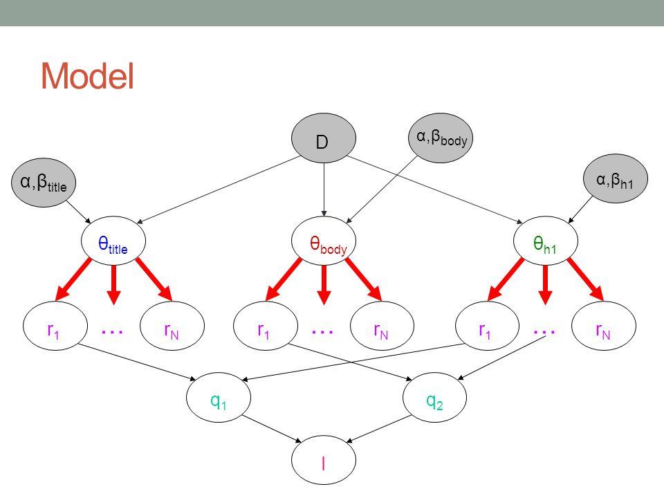 Model … … … D α,βtitle θtitle θbody θh1 r1 rN r1 rN r1 rN q1 q2 I