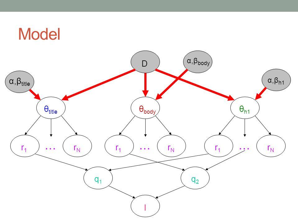 Model D θtitle θbody θh1 r1 rN … q1 q2 α,βtitle α,βbody α,βh1 I