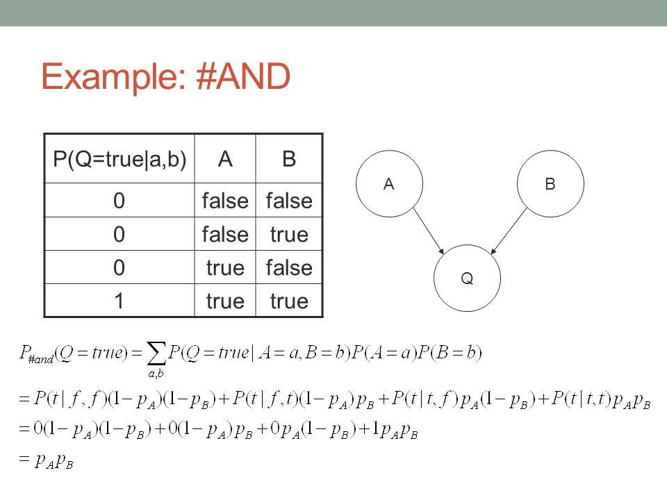 Example: #AND P(Q=true|a,b) A B false true 1 A B Q