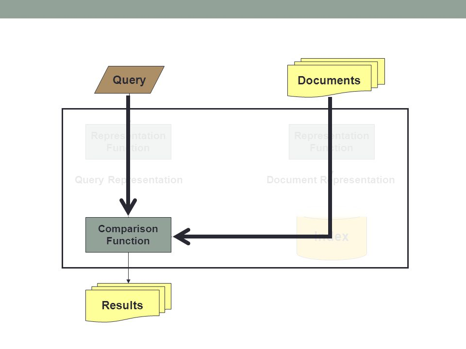 Index Documents Query Results Representation Function Representation