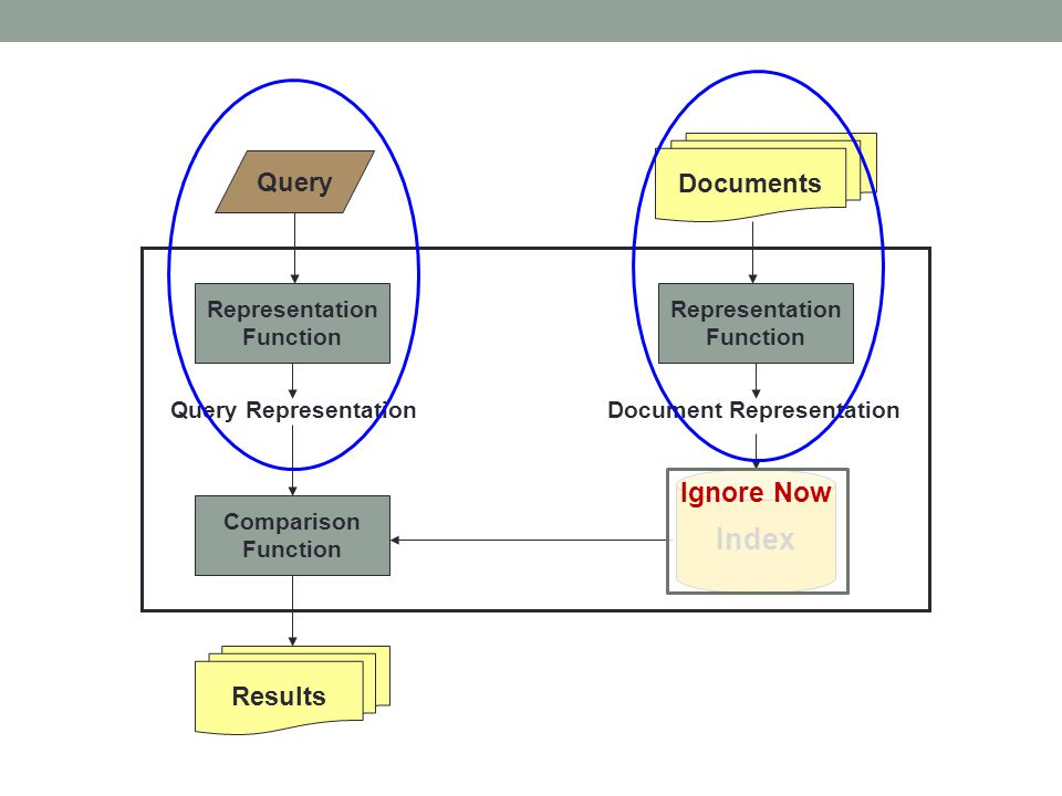 Index Ignore Now Documents Query Results Representation Function