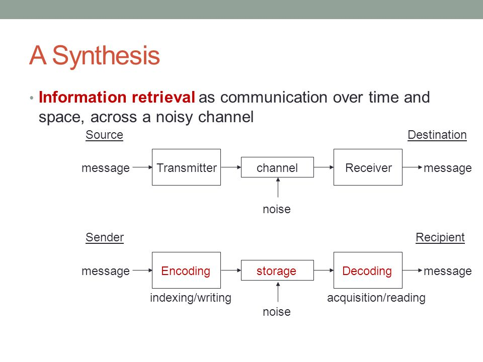 A Synthesis Information retrieval as communication over time and space, across a noisy channel. Source.