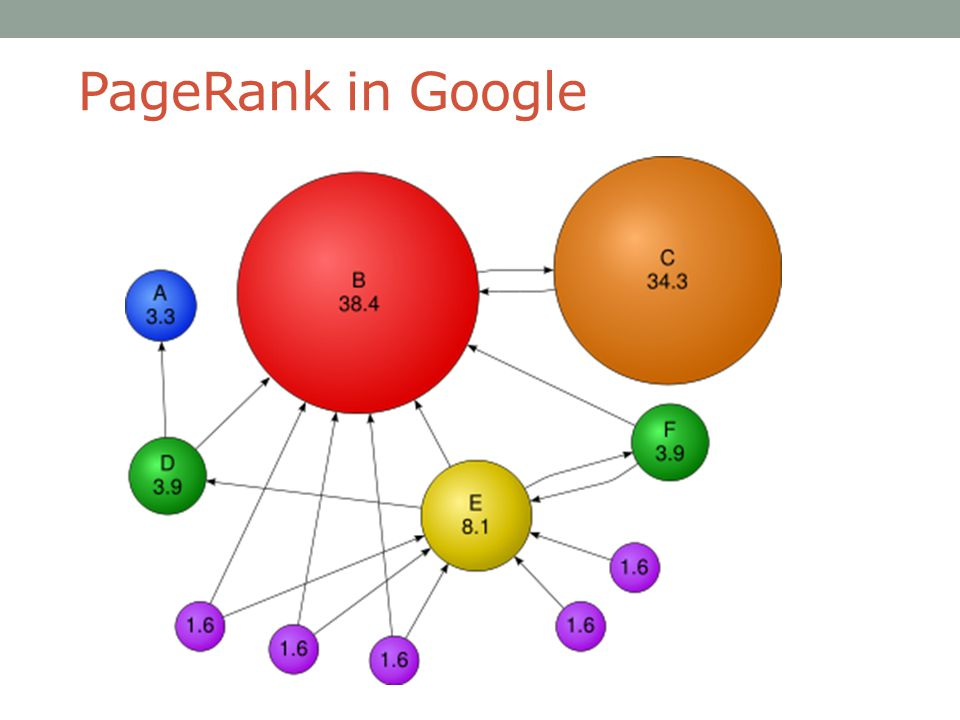PageRank in Google To be simple or to be useful