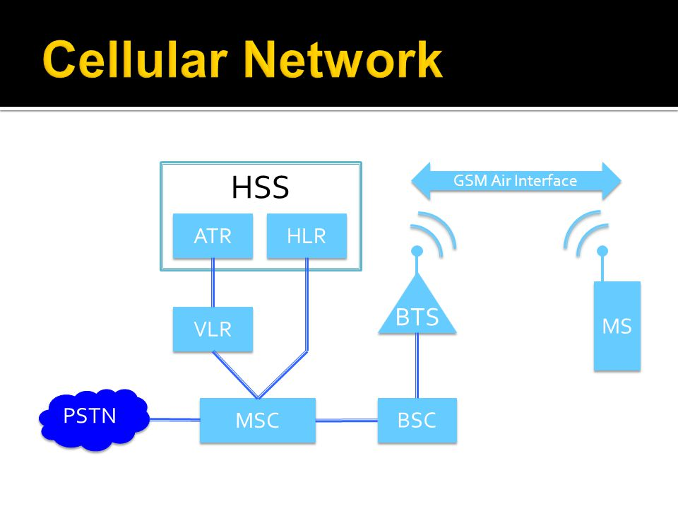Cellular Network HSS BTS ATR HLR MS VLR PSTN MSC BSC GSM Air Interface