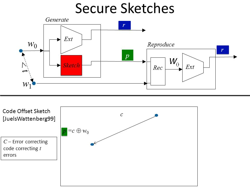 Secure Sketches w0 < t w1 p Generate r Ext Reproduce r Sketch Ext