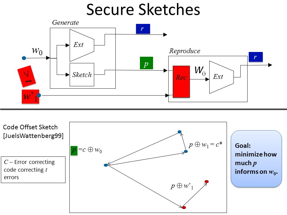 Secure Sketches w0 > t w'1 p Generate r Ext Reproduce r Sketch Ext