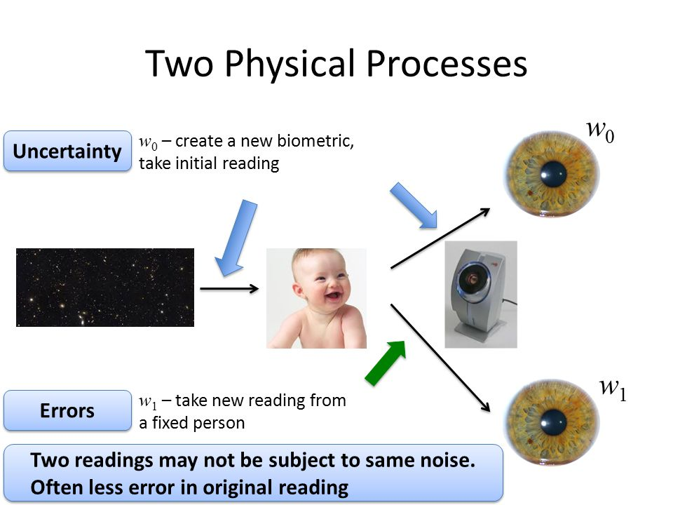 Two Physical Processes