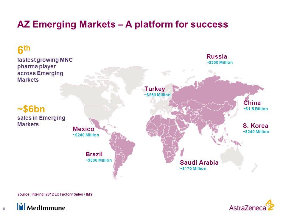 AZ Emerging Markets – A platform for success