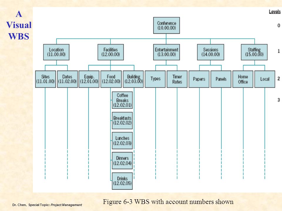 A Visual WBS Figure 6-3 WBS with account numbers shown