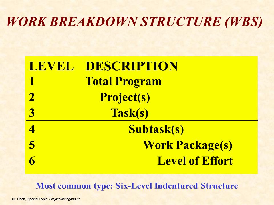 Most common type: Six-Level Indentured Structure