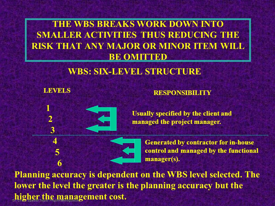 WBS: SIX-LEVEL STRUCTURE