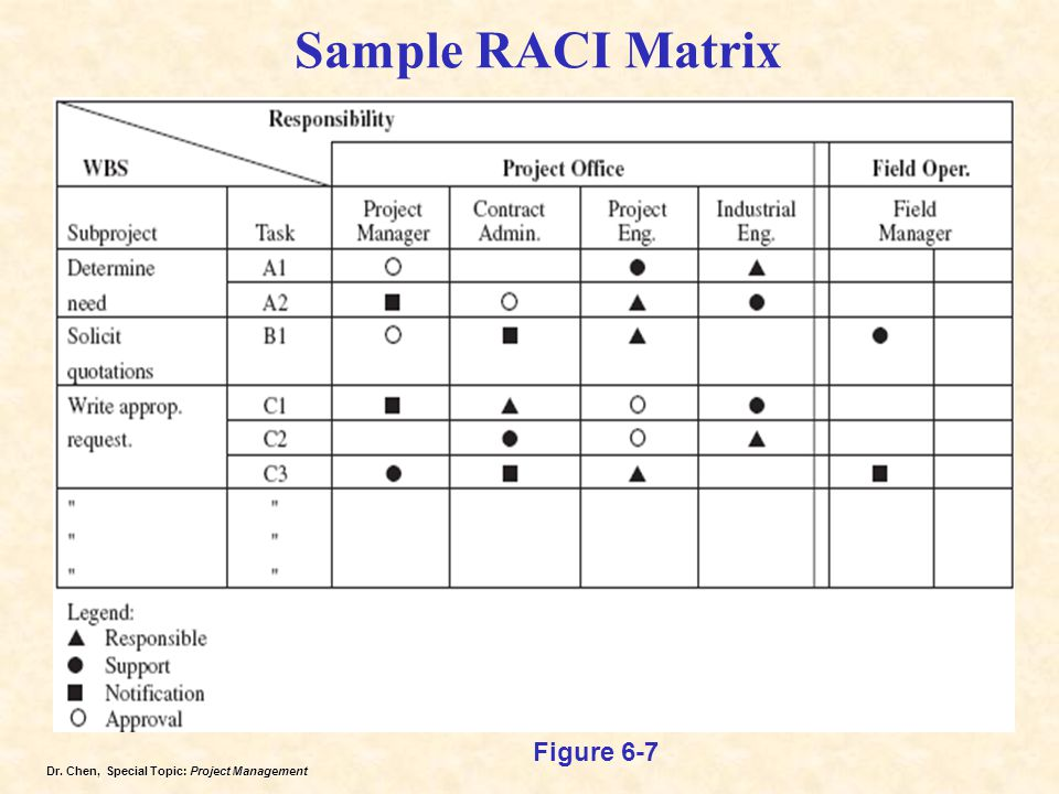 Sample RACI Matrix Figure 6-7