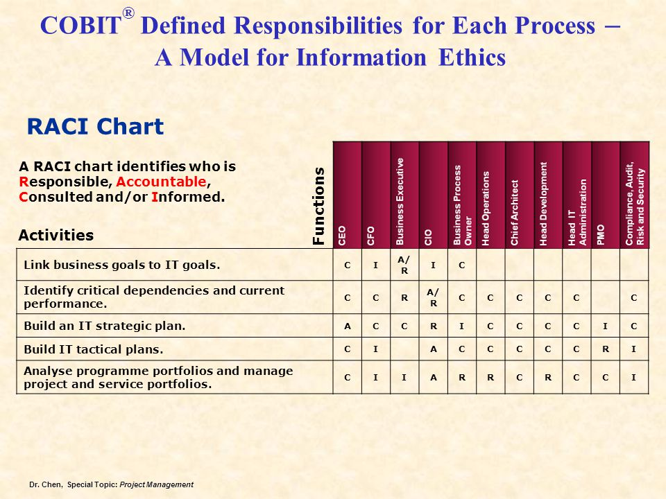 COBIT® Defined Responsibilities for Each Process – A Model for Information Ethics