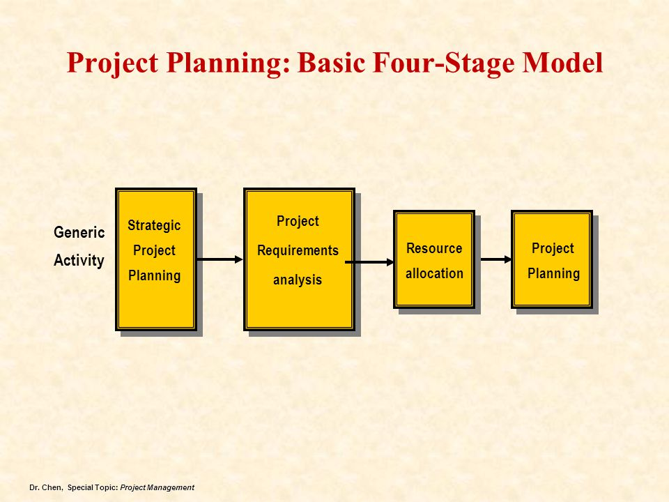 Project Planning: Basic Four-Stage Model