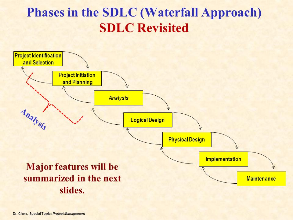 Phases in the SDLC (Waterfall Approach) SDLC Revisited