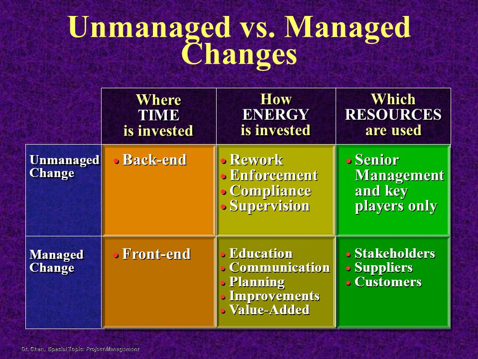Unmanaged vs. Managed Changes