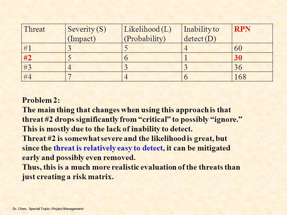 Threat Severity (S) (Impact) Likelihood (L) (Probability) Inability to detect (D) RPN. #1. 3.