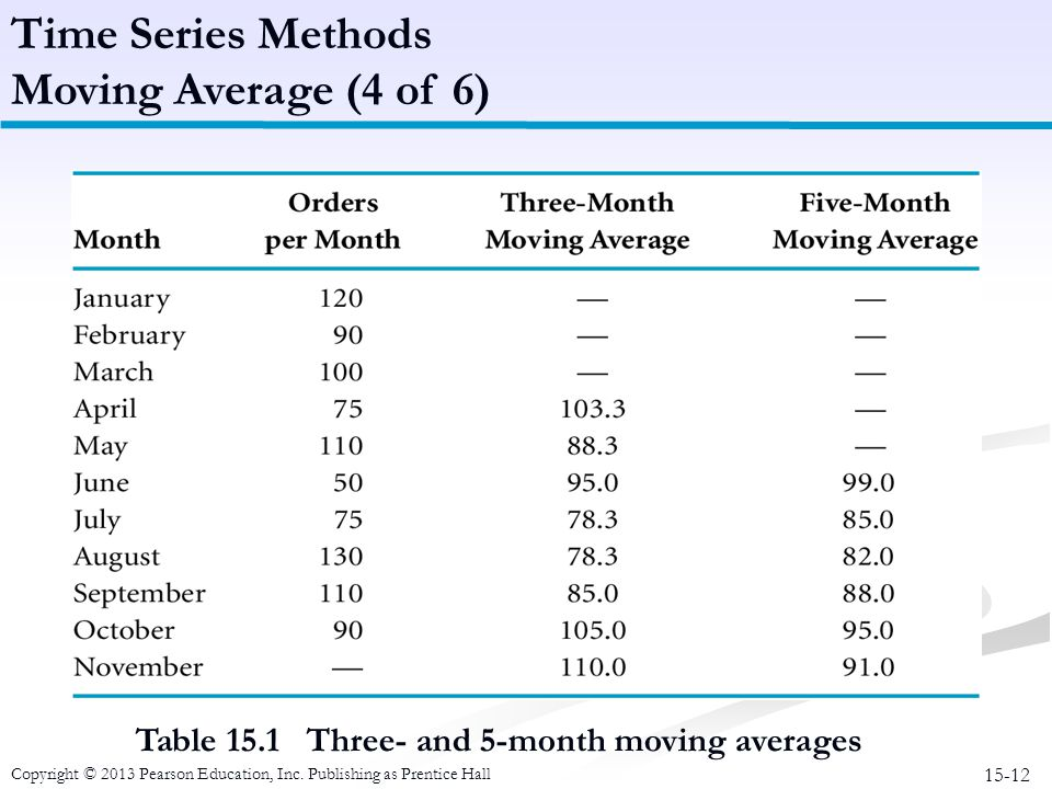 Time Series Methods Moving Average (4 of 6)