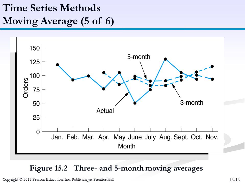 Time Series Methods Moving Average (5 of 6)