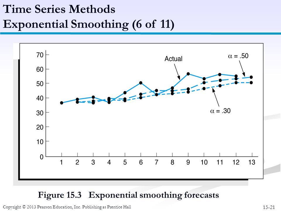 Exponential Smoothing (6 of 11)