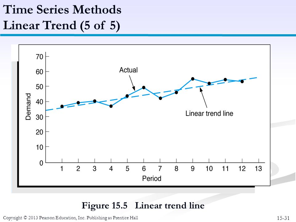 Time Series Methods Linear Trend (5 of 5)